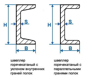 как измеряется швеллер